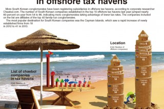 [Graphic News] More big businesses set up firms in offshore tax havens
