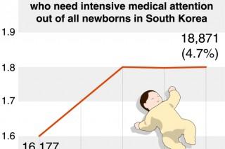 Premature births on rise in Korea