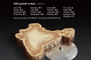 [Graphic News] GDP growth projection for Asia 2018