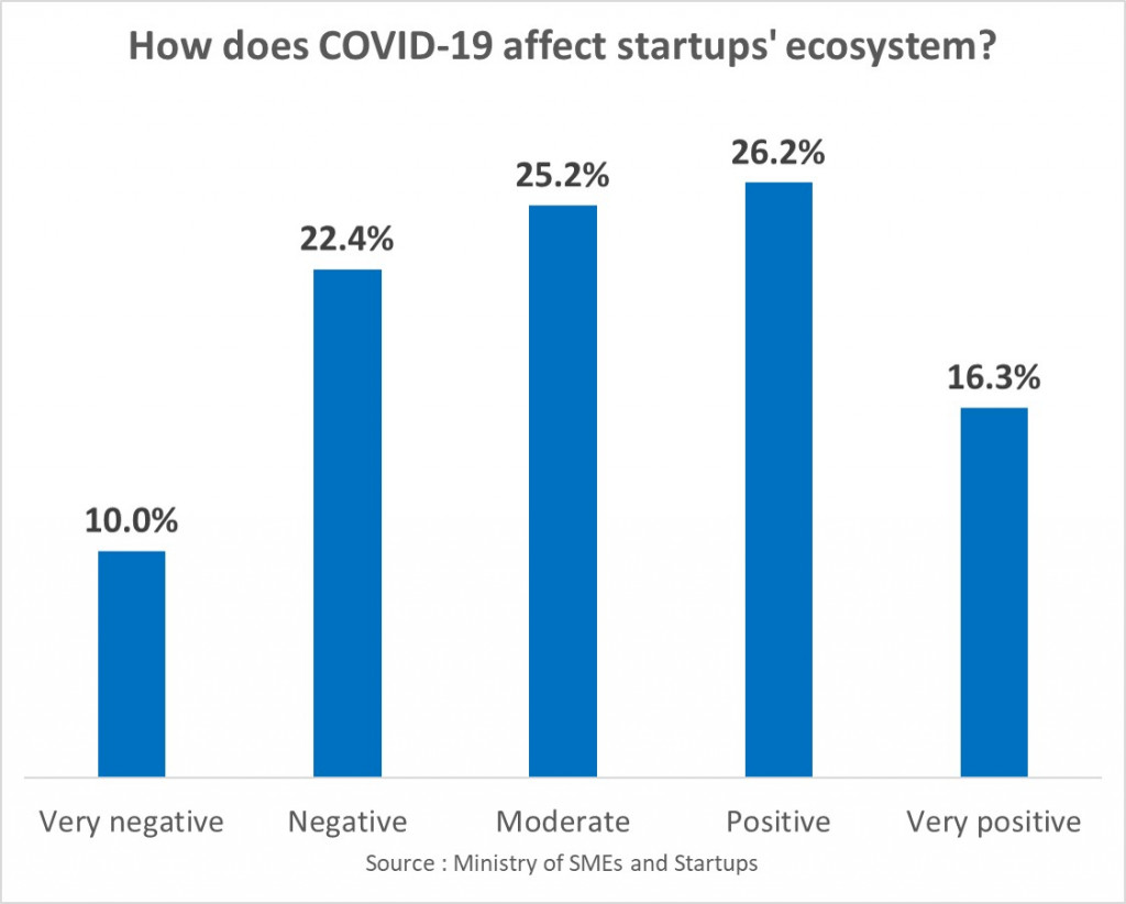How does COVID-19 affect startups' ecosystem