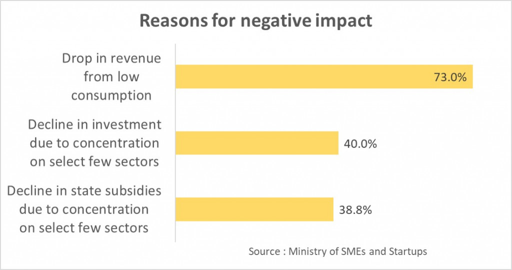 Reasons for negative impact