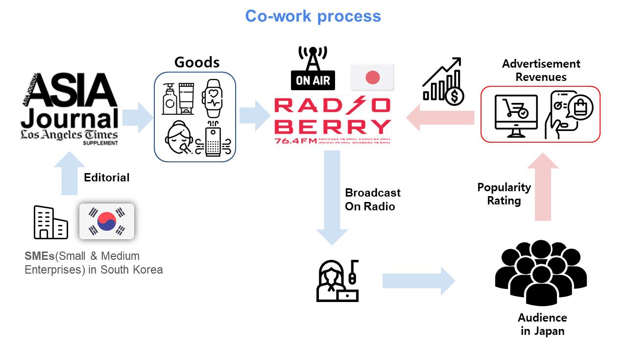 Radio Berry is ready to do big change