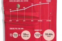 <2014 대예측 - 관광 · 출판> '니하오~ 요우커!'…올 외국인 관광객 1300만시대 연다
