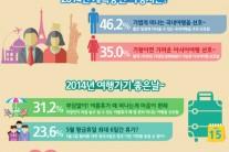 2014년 황금 연휴, 직장인이 가장 떠나고 싶은 여행지는?