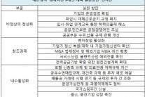 """[단독] 상의 """"국가 쇼핑주간 만들자"""""""