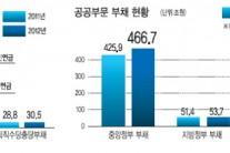공공부문 부채 821조(2012년 기준)…'위험' 꼬리표 달린 빚 613조
