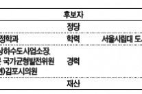 전통적 與강세서 오차범위 내 박빙…신도시 유입 젊은 표심 '캐스팅보트'