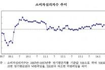세월호發 소비위축 끝?…6월 소비심리 한달만에 상승세 전환