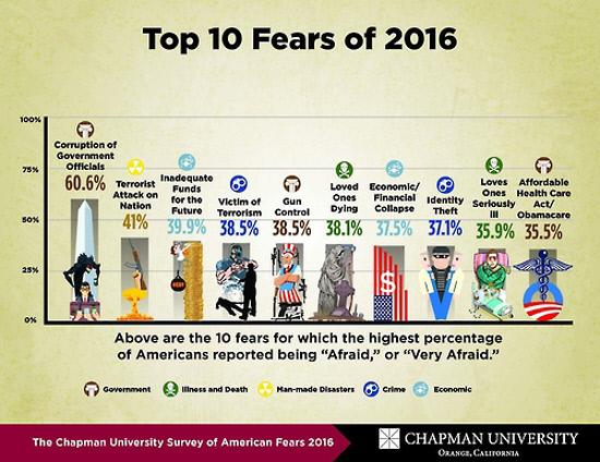 미국인이 제일 두려워하는것