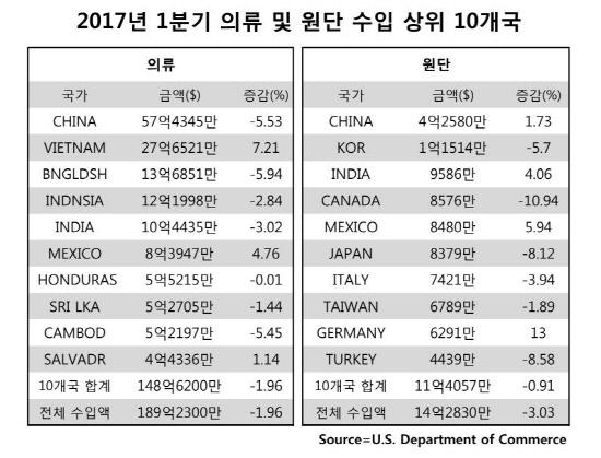 2017년1분기의류및원단수입상위10개국