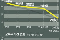 [국정 5년과제] 군복무 18개월..월급 최저임금의 50%