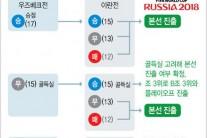 한국 월드컵 진출 먹구금, 또 경우의 수 따져야