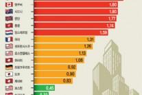 부동산버블 최대 위험도시는'토론토'
