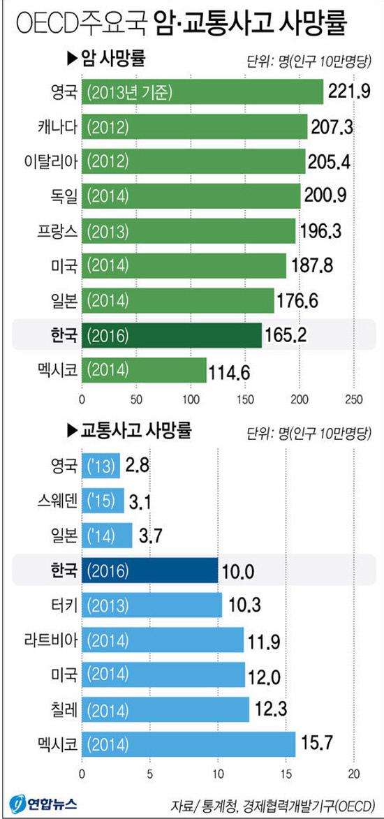 한국교통사고사망률