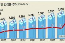 [최저임금의 진실공방]기~승~전~임금 탓?…한국경제 기회인가 재앙인가