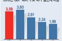 법인세 인상에 기업 '脫한국' 우려