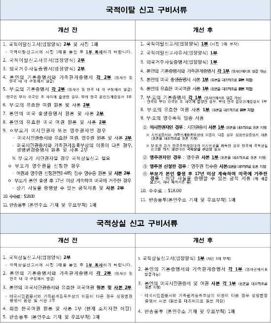 20180131 국적업무 제출 서류 간소화_Page_3