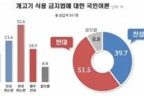 개고기 식용 금지법, 반대 51.5% vs 찬성 39.7%