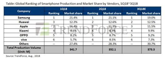 스마트폰 판매 기록