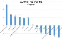 """인구변동-고용비용 등 일자리 악재 여전…해외IB """"올해 실업률 4.0%로 상승"""""""