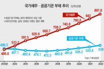 국가채무·공기업부채 2022년까지 300조 증가