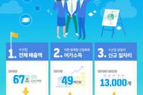 해수부, 2030년까지 연근해 자원량 503만t 회복 목표