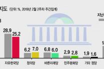 한국당 지지율 25.2%…'날개없는 추락'
