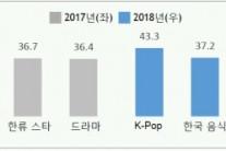 'K팝' 스타 지고 '패션·뷰티' 뜨고…한류판도가 바뀐다