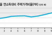 서울에 내집마련…중산층 한푼도 안쓰고 14년 모아야