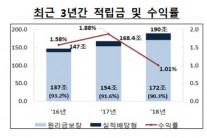 '퇴직연금 잡아라' 조직 개편·신설에 분주한 금융지주