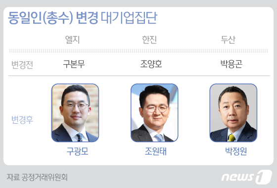 한진조원태등재벌3·4세총수시대…대기업집단59개지정