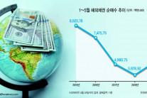 한국부자들 해외채권에 몰린다