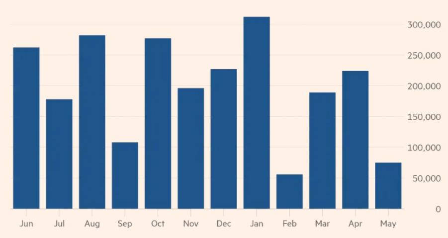 미국의 월별 일자리 증가 추이 - 미국 노동부 갈무리