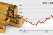 미·중 패권전쟁에 거침없이 치솟는 금값