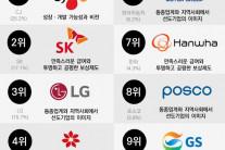 CJ·SK·LG…대학생들이 일하고 싶은 그룹 '톱3′