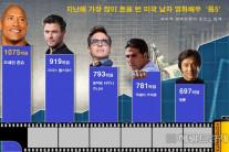 가장 돈 많이 번 배우?…'록' 드웨인 존슨, 8940만달러