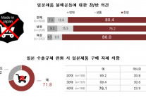 """""""수출규제 완화해도 소비자 72% 일본제품 안 산다"""""""