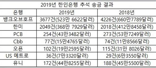 2019년 한인은행 추석송금