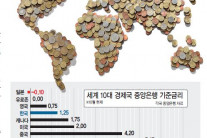 경제규모 9위·저금리 4위…한국, 선진국병