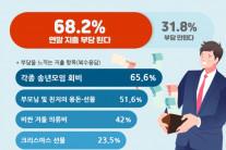직장인 연말지출 평균 63만원…송년모임 회비가 등골 브레이커 1위