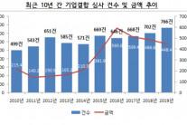 지난해 한국기업 최대 M&A는 '현대차-앱티브'…2.4조 규모